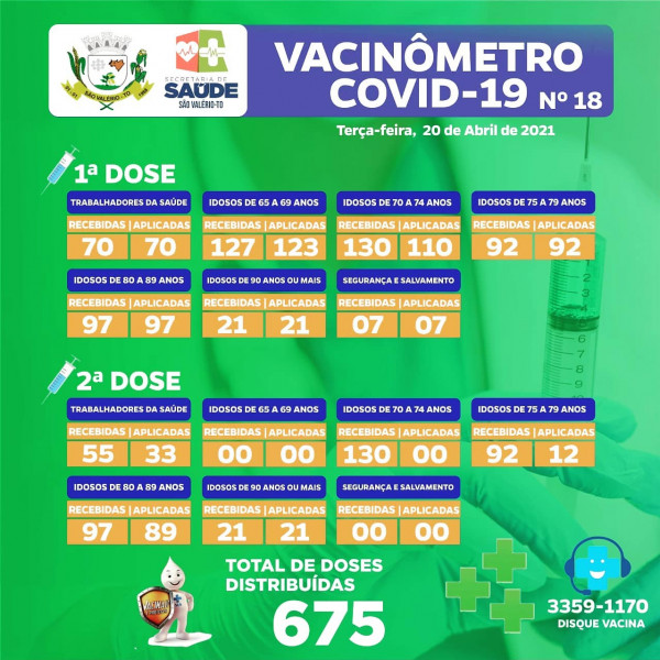 Boletim Vacinômetro Nº 18!
