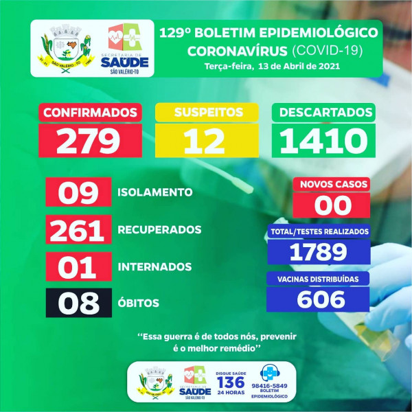 Boletim Epidemiológico Nº 129 Atualizado!