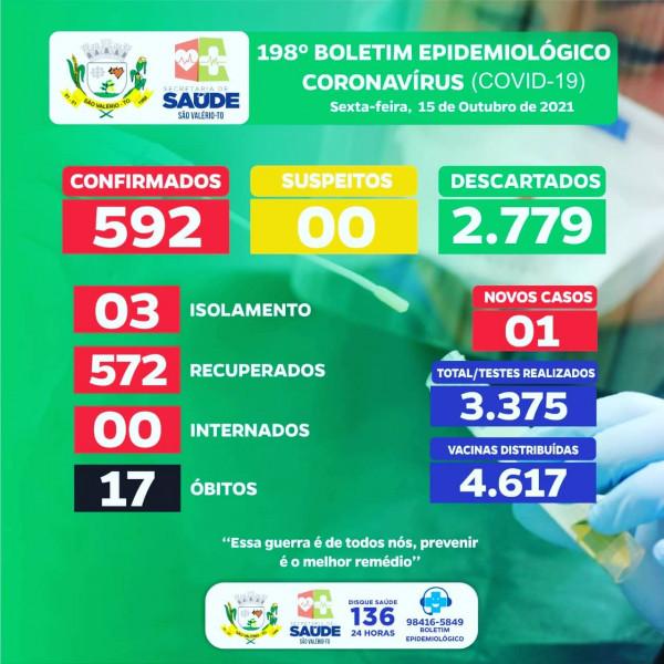 Boletim Epidemiológico Nº 198 Atualizado!