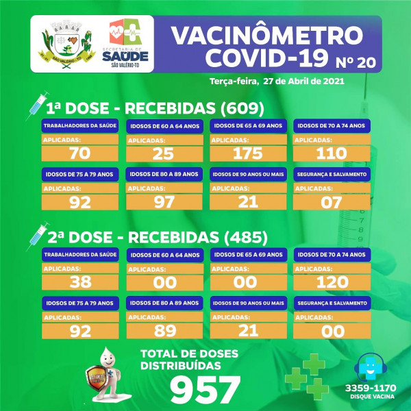 Boletim Vacinômetro Nº 20!