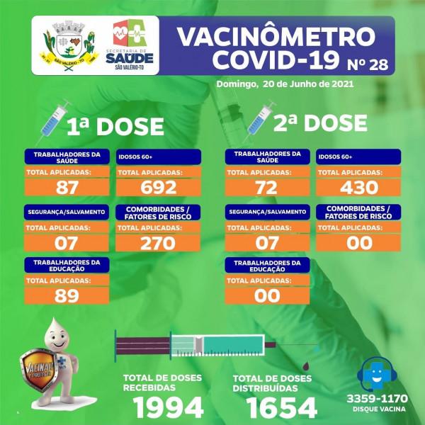 Boletim Vacinômetro Nº 28 Atualizado!