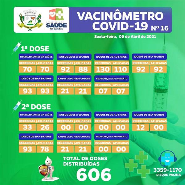 Boletim Vacinômetro Nº 16 Atualizado!
