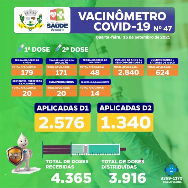 Boletim Vacinômetro Nº 47 Atualizado!